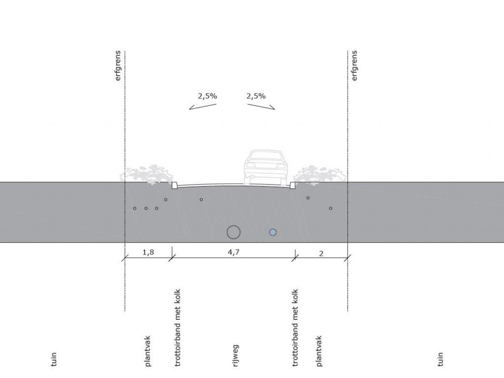 Het nieuwe ontwerp voor de Doctor Schaepmanstraat (deel 1)
