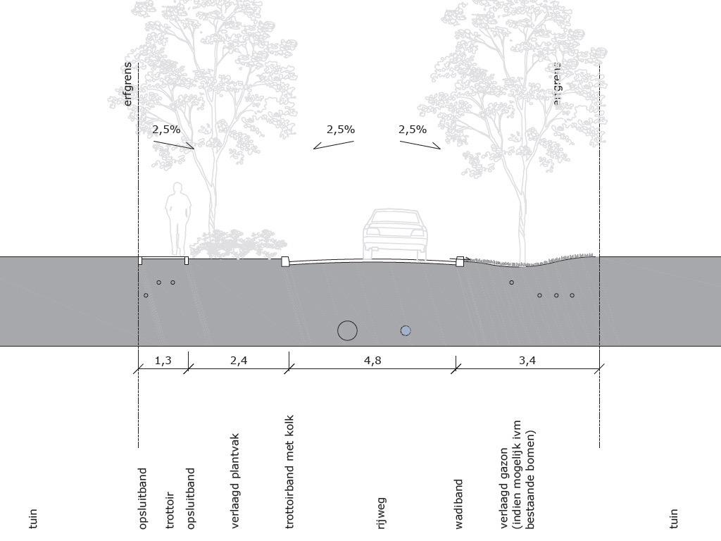 Het nieuwe ontwerp voor de Jeroen Boschlaan (deel 1)