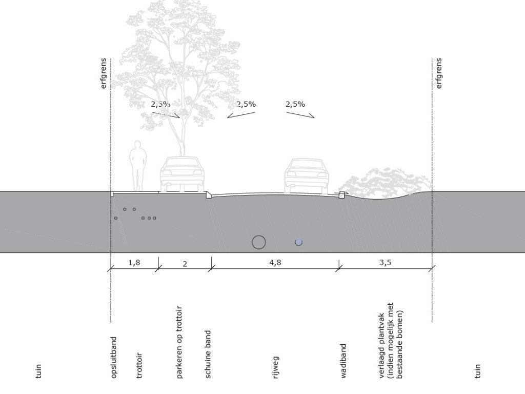 Het nieuwe ontwerp voor de Jeroen Boschlaan (deel 2)