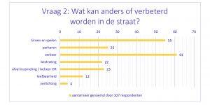 Scores verwerkt in een tabel: groen & spelen (55), verkeer (61), parkeren (25), afval/beheer (23)
